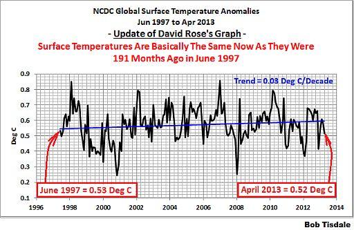 Global warming 512