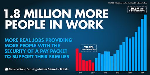 Conservative 1.8 million more in work 512