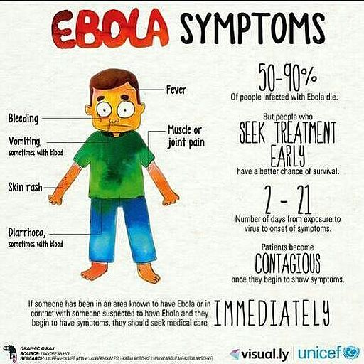 Ebola science. Facts even worse than thought