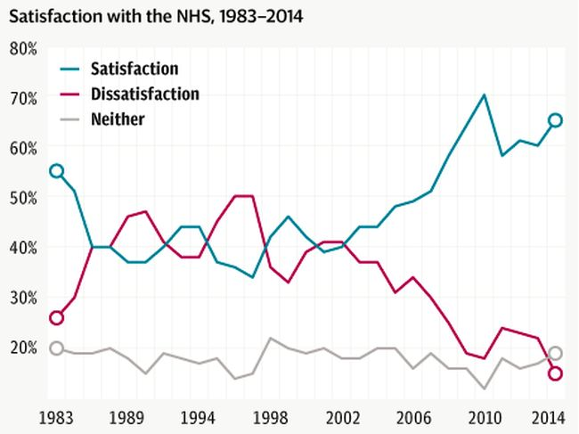 NHS satisfaction 650