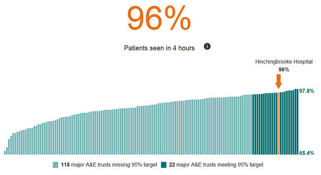 Hinchingbrooke Hospital graph. 650