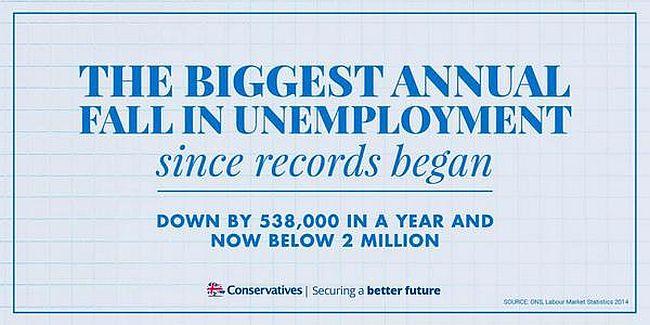 Conservative unemployment down 650