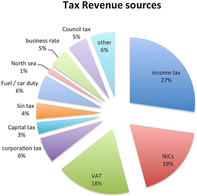 Tax sources in the UK 650