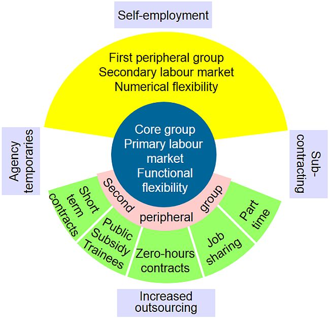 Zero. Labour market theory 650