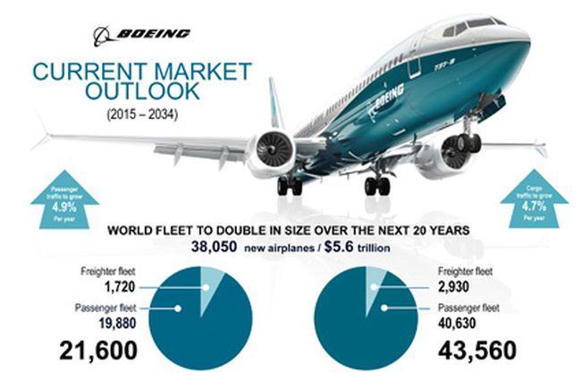Boeing 650