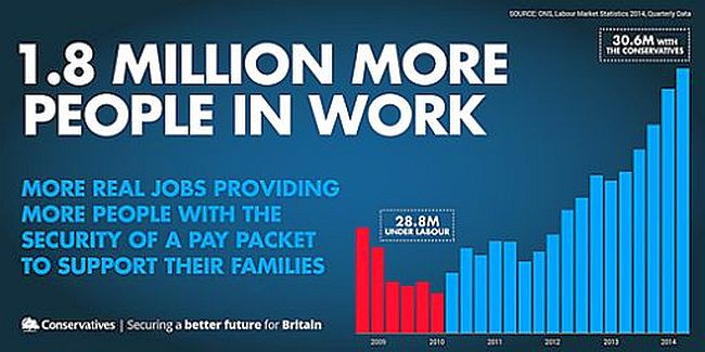 Conservative 1.8 million more in work 650