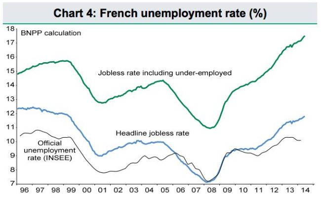 Labour want to bring the French disease here