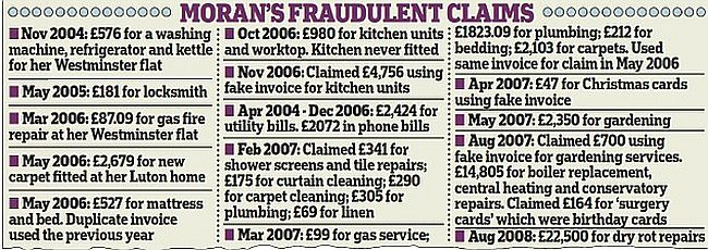 Labour Moran false claims 650