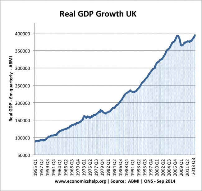 UK GDP growth 650