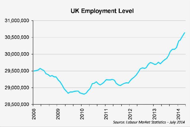 UK employment 650