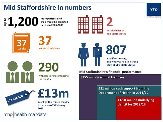 Mid-Staffordshire-in-numbers-Infographic 650