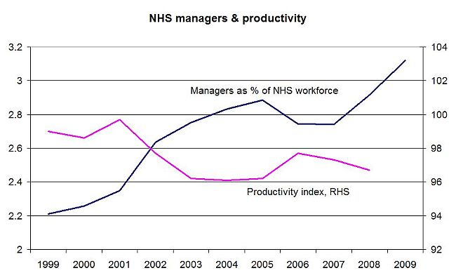 NHS managers 650