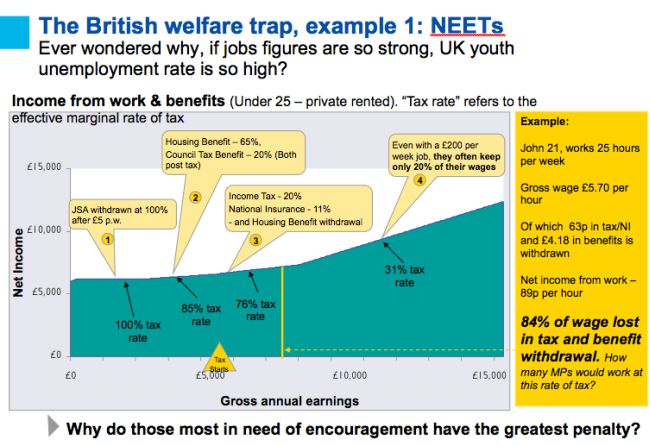 Why Osborne must REDUCE benefits