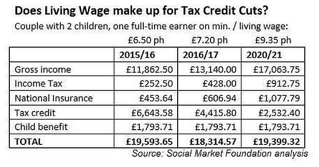 Living Wage #2 650