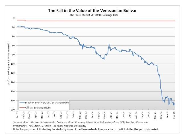 Venezuela bolivar 650