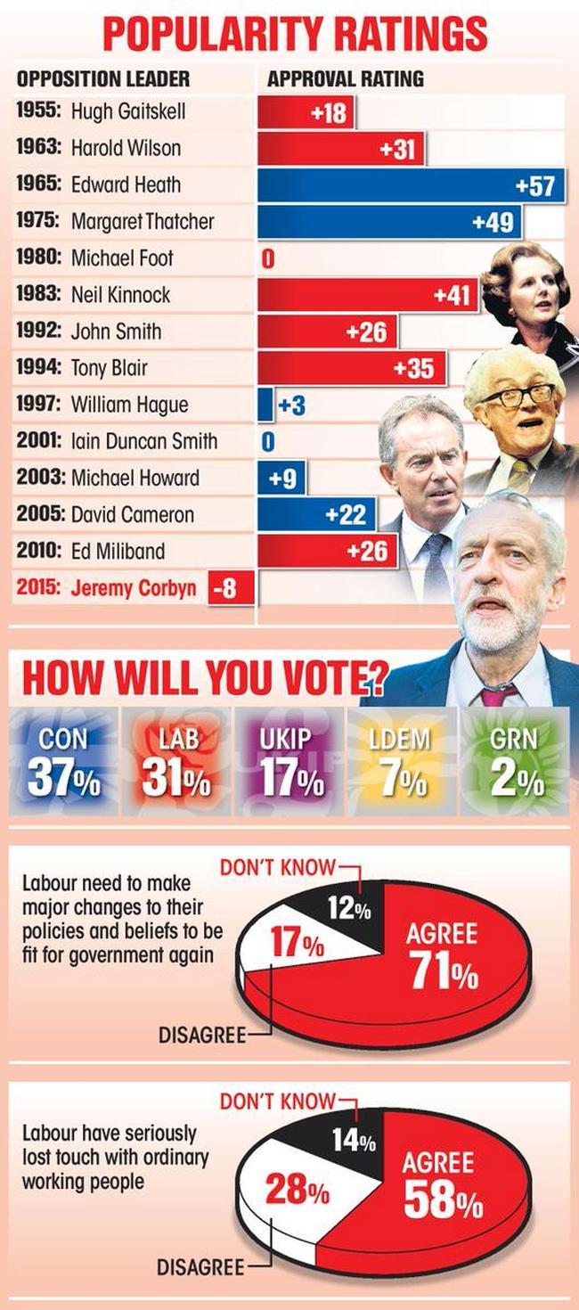 Corbyn popularity 650