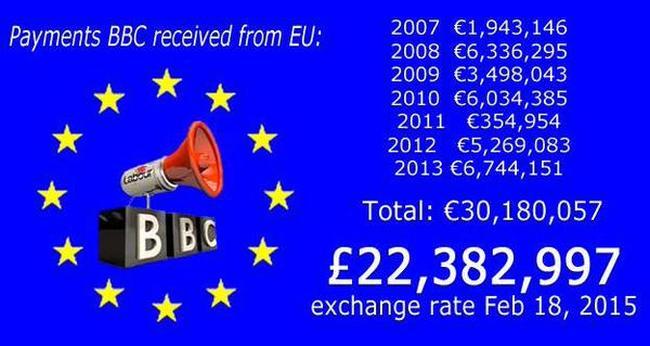 BBC receipts from EU 650