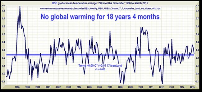 Global warming pause 650