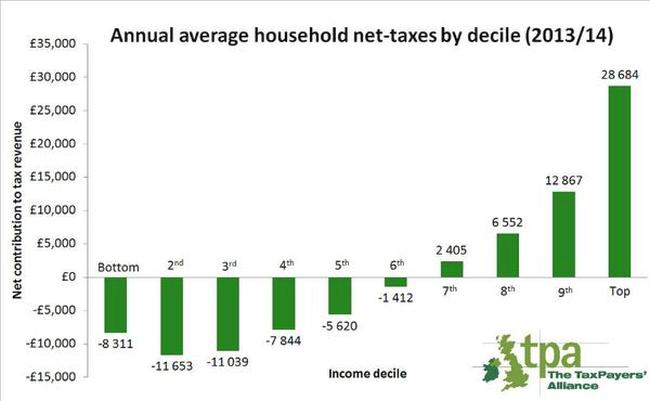 Tax uk by decile 650