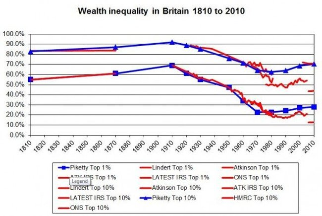 Wealth inequality #2 650
