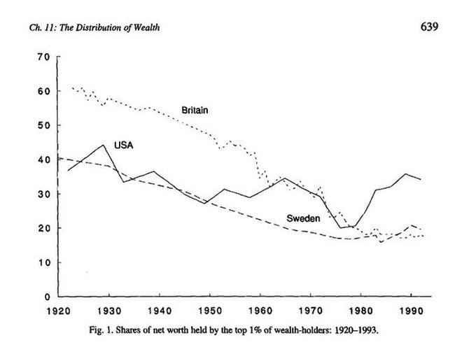 Inequality, the facts