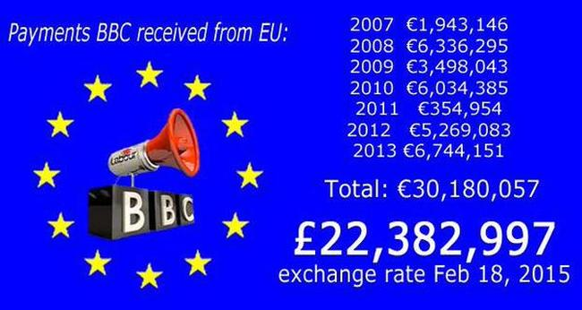 BBC receipts from EU 650