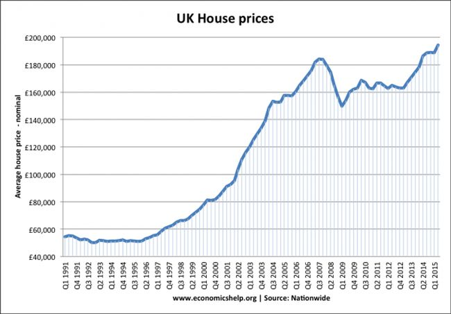 Why do we have a house price bubble?