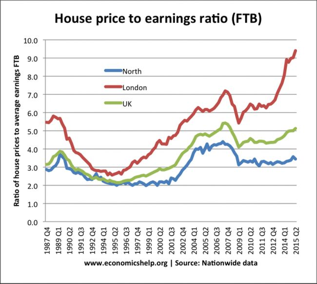 house-price-to-earnings-ratio 650