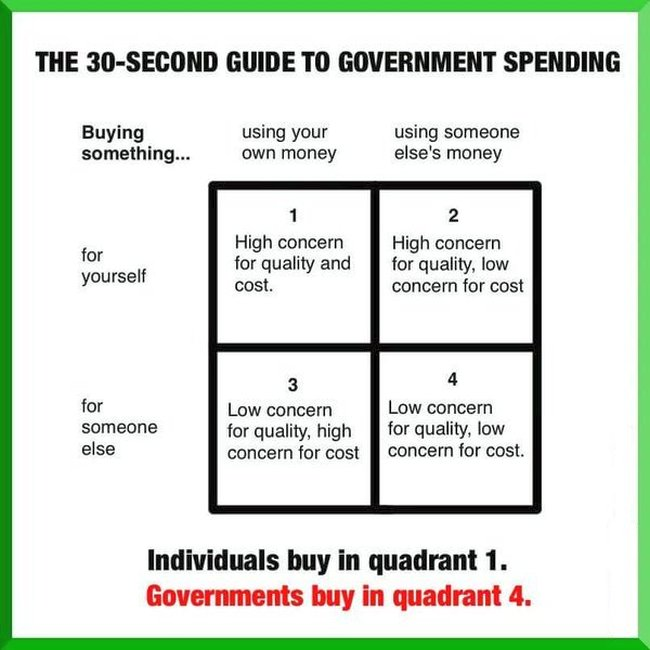 Government spending 650