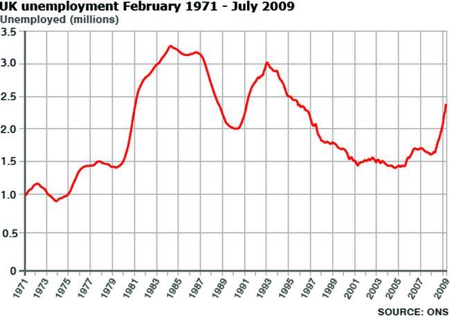 Unemployment 650