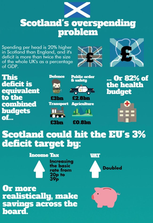 scotland-spending-650